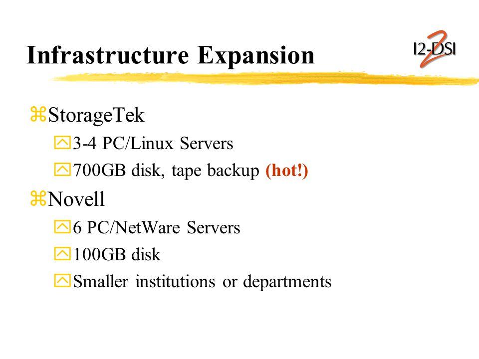 Infrastructure Expansion zStorageTek y3-4 PC/Linux Servers y700GB disk, tape backup (hot!) zNovell y6 PC/NetWare Servers y100GB disk ySmaller institutions or departments