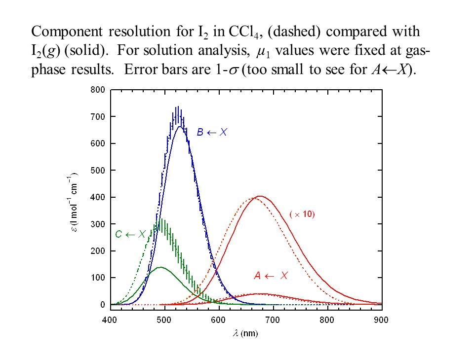 Component resolution for I 2 in CCl 4, (dashed) compared with I 2 (g) (solid).