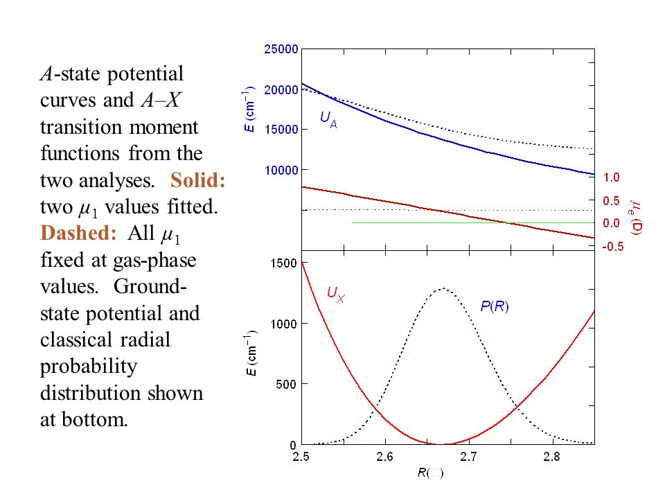 A-state potential curves and A–X transition moment functions from the two analyses.