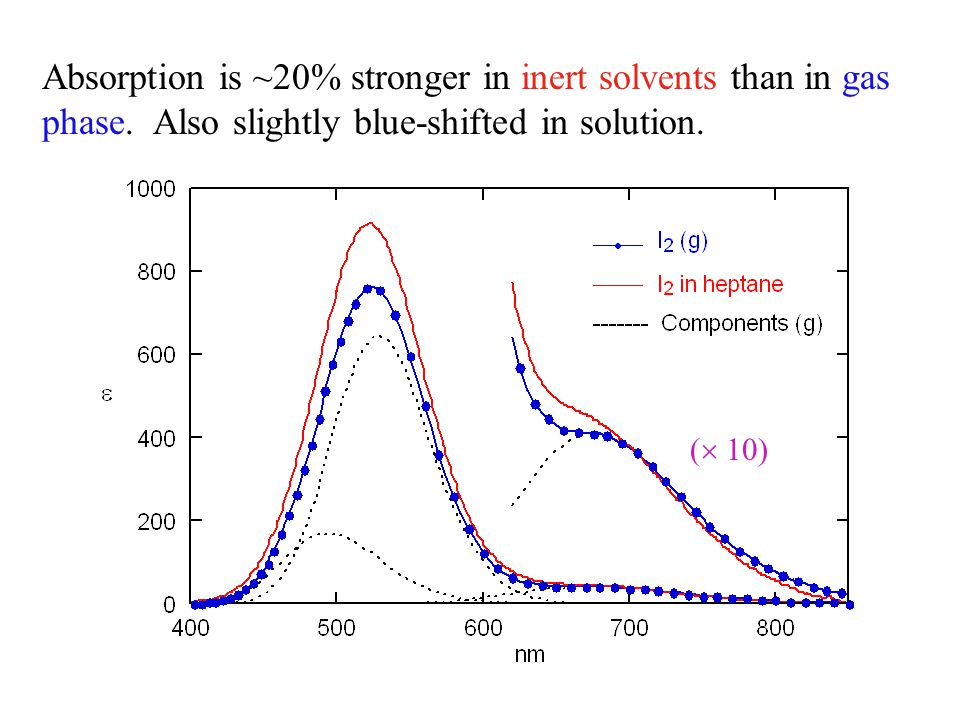 Absorption is ~20% stronger in inert solvents than in gas phase.