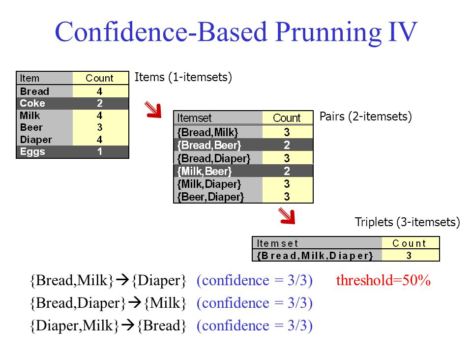 Confidence-Based Prunning IV {Bread,Milk}  {Diaper} (confidence = 3/3) threshold=50% {Bread,Diaper}  {Milk} (confidence = 3/3) {Diaper,Milk}  {Bread} (confidence = 3/3) Items (1-itemsets) Pairs (2-itemsets) Triplets (3-itemsets)