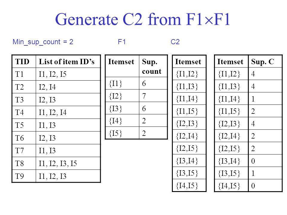 Generate C2 from F1  F1 TIDList of item ID's T1I1, I2, I5 T2I2, I4 T3I2, I3 T4I1, I2, I4 T5I1, I3 T6I2, I3 T7I1, I3 T8I1, I2, I3, I5 T9I1, I2, I3 Min