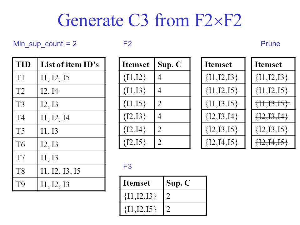Generate C3 from F2  F2 TIDList of item ID's T1I1, I2, I5 T2I2, I4 T3I2, I3 T4I1, I2, I4 T5I1, I3 T6I2, I3 T7I1, I3 T8I1, I2, I3, I5 T9I1, I2, I3 Min