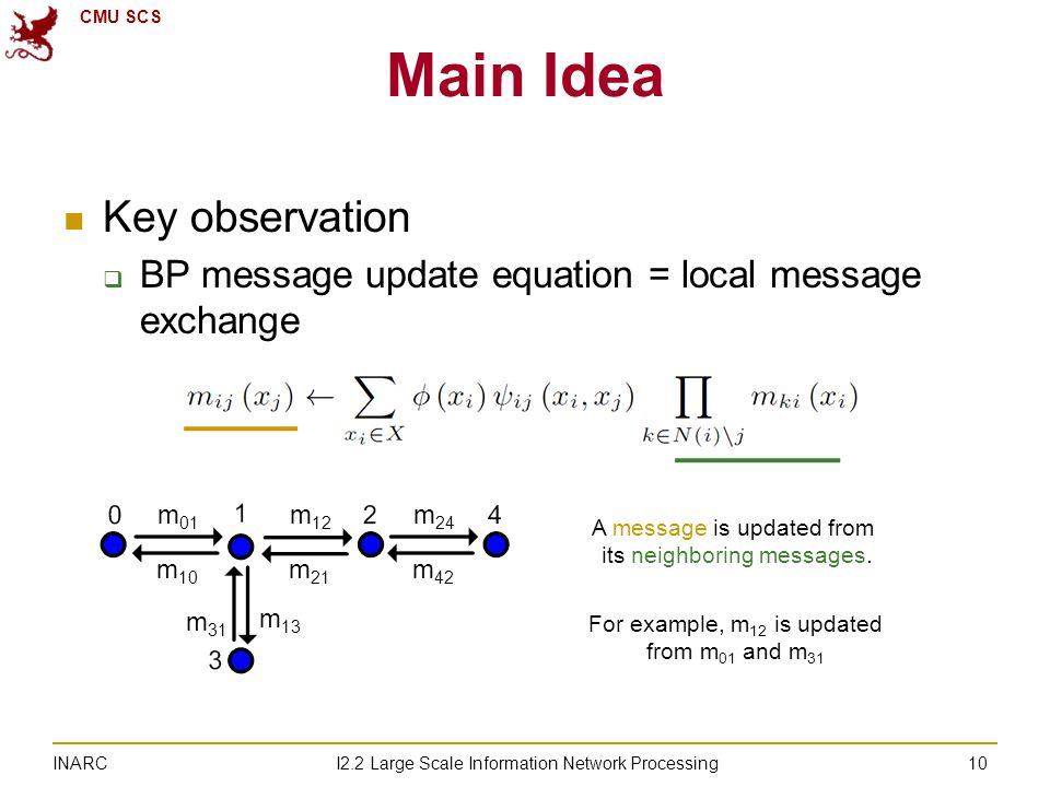 CMU SCS I2.2 Large Scale Information Network Processing INARC Main Idea Key observation  BP message update equation = local message exchange 10 m 13 m 31 m 01 m 10 m 12 m 21 m 24 m 42 A message is updated from its neighboring messages.
