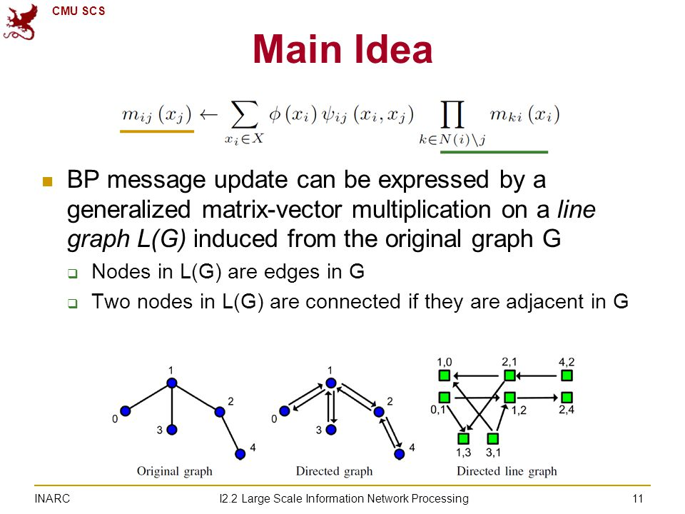 CMU SCS I2.2 Large Scale Information Network Processing INARC BP message update can be expressed by a generalized matrix-vector multiplication on a line graph L(G) induced from the original graph G  Nodes in L(G) are edges in G  Two nodes in L(G) are connected if they are adjacent in G Main Idea 11