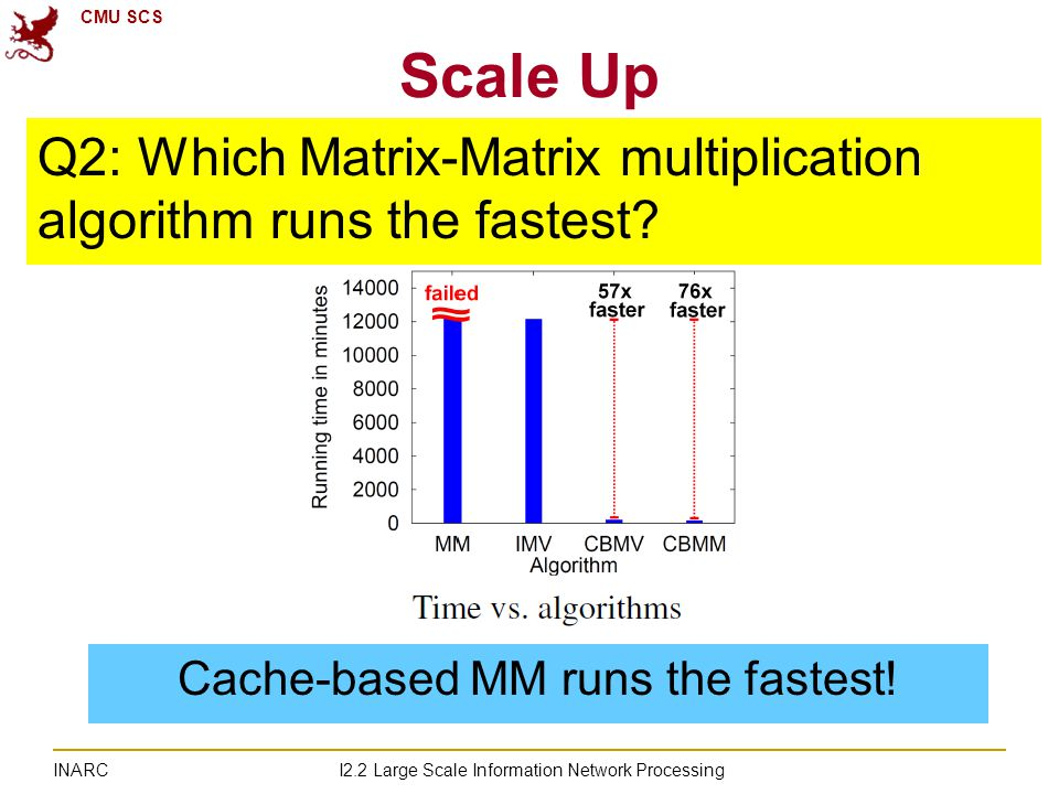 CMU SCS I2.2 Large Scale Information Network Processing INARC Scale Up Cache-based MM runs the fastest.