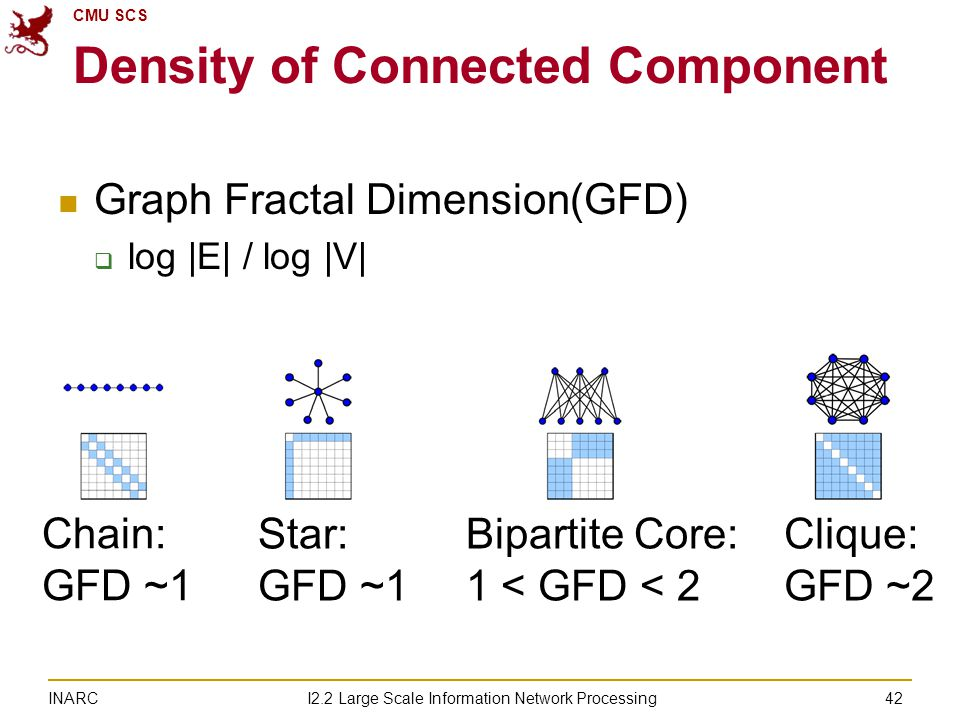 CMU SCS I2.2 Large Scale Information Network Processing INARC Density of Connected Component Graph Fractal Dimension(GFD)  log |E| / log |V| 42 Chain: GFD ~1 Star: GFD ~1 Bipartite Core: 1 < GFD < 2 Clique: GFD ~2