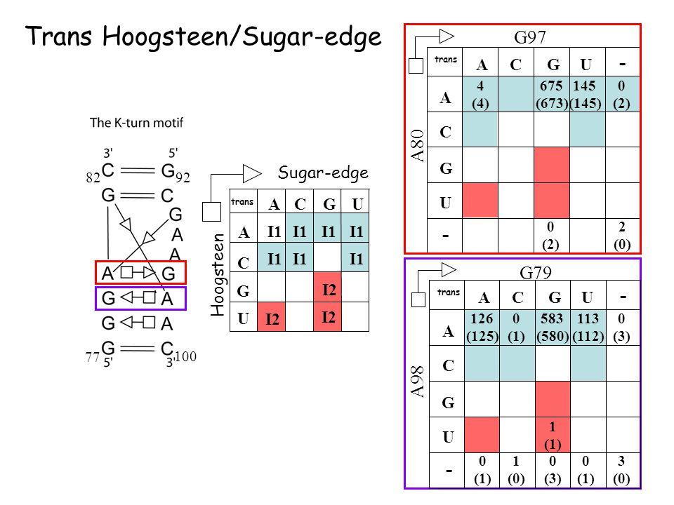 Sugar-edge Hoogsteen ACGU U A C G I1 I2 I1 I2 I1 I2 trans G97 A80 ACGU U A C G 675 (673) 4 (4) 145 (145) trans - - 0 (2) A98 ACGU U A C G 583 (580) 12