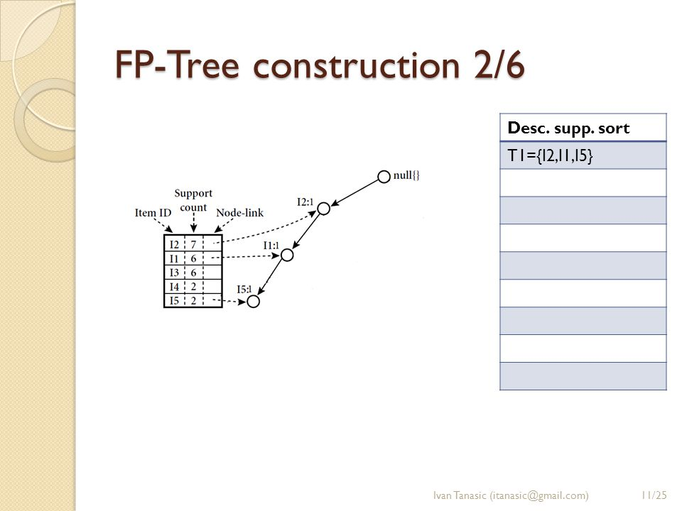 FP-Tree construction 2/6 Ivan Tanasic (itanasic@gmail.com) Desc. supp. sort T1={I2,I1,I5} 11/25