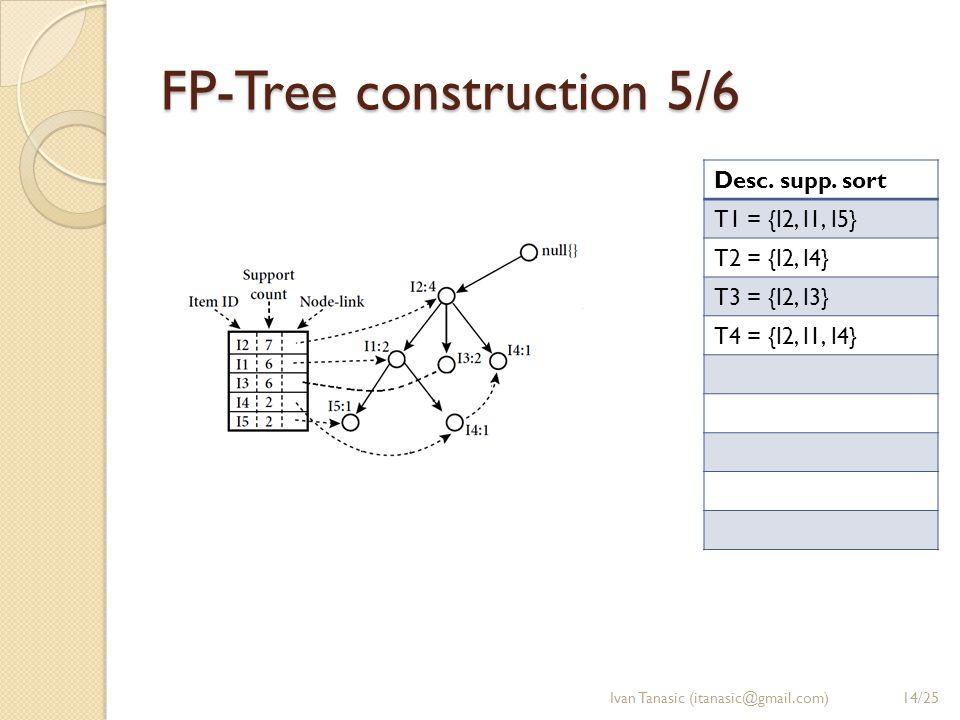 FP-Tree construction 5/6 Ivan Tanasic (itanasic@gmail.com) Desc.