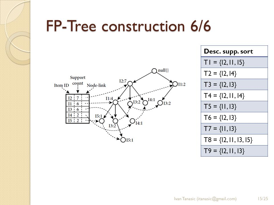 FP-Tree construction 6/6 Ivan Tanasic (itanasic@gmail.com) Desc.