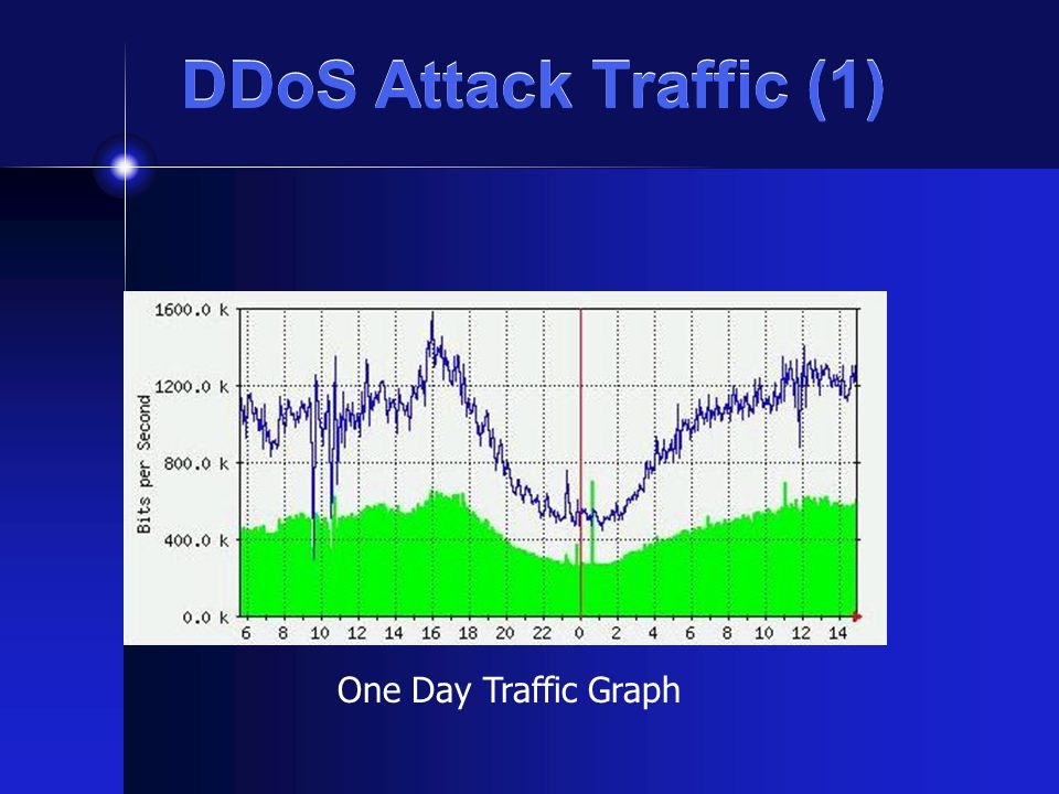 DDoS Attack Traffic (1) One Day Traffic Graph