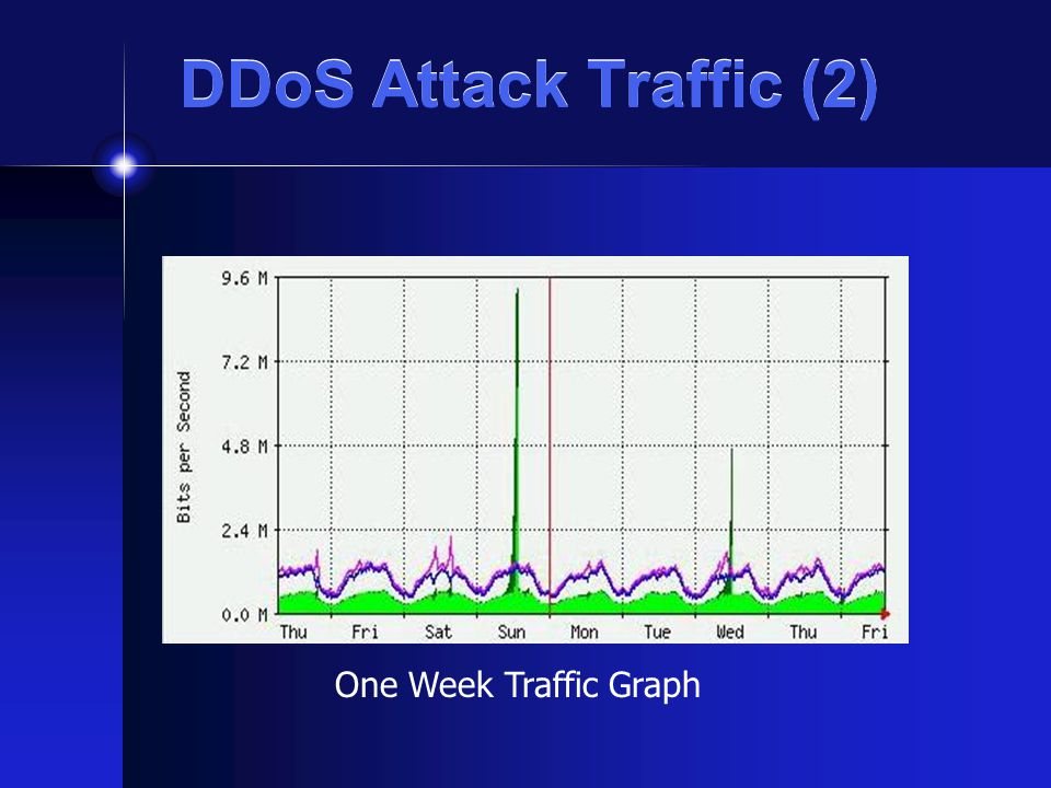 DDoS Attack Traffic (2) One Week Traffic Graph