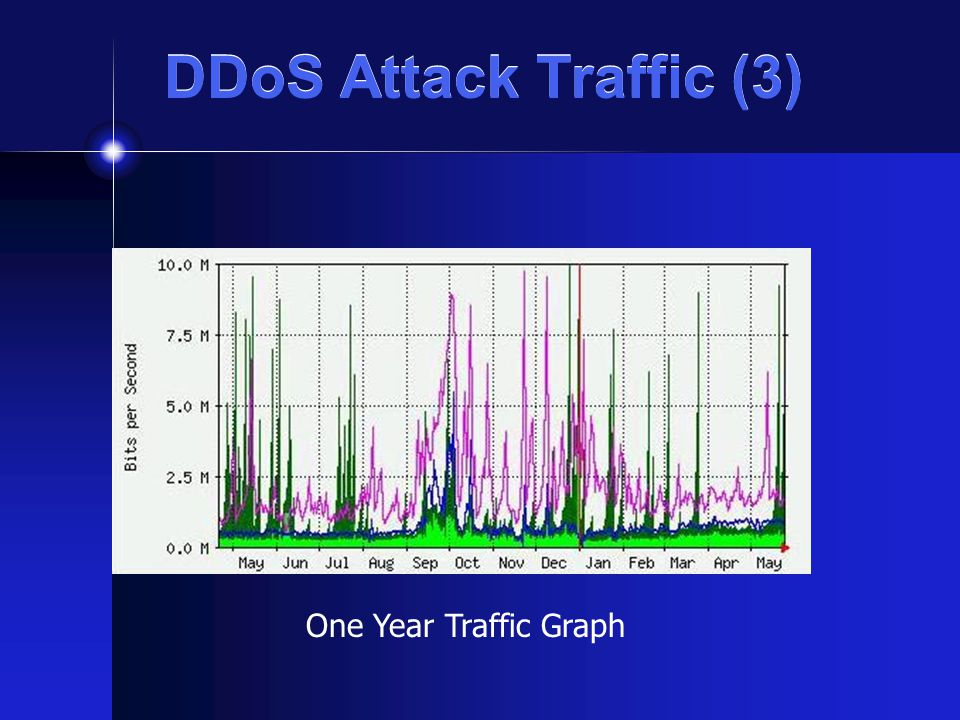 DDoS Attack Traffic (3) One Year Traffic Graph