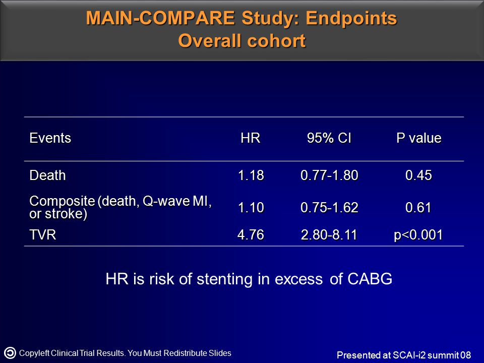 MAIN-COMPARE Study: Endpoints BMS vs.CABG Copyleft Clinical Trial Results.