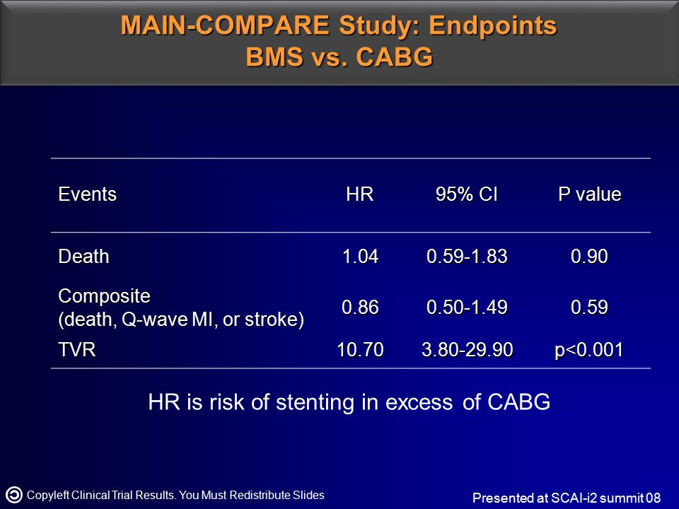 MAIN-COMPARE Study: Endpoints BMS vs. CABG Copyleft Clinical Trial Results. You Must Redistribute Slides Presented at SCAI-i2 summit 08EventsHR 95% CI