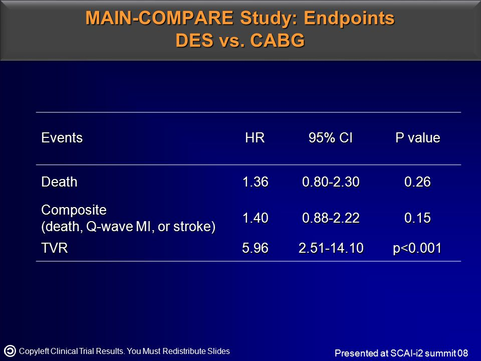 MAIN-COMPARE Study: Endpoints DES vs. CABG Copyleft Clinical Trial Results. You Must Redistribute Slides Presented at SCAI-i2 summit 08EventsHR 95% CI