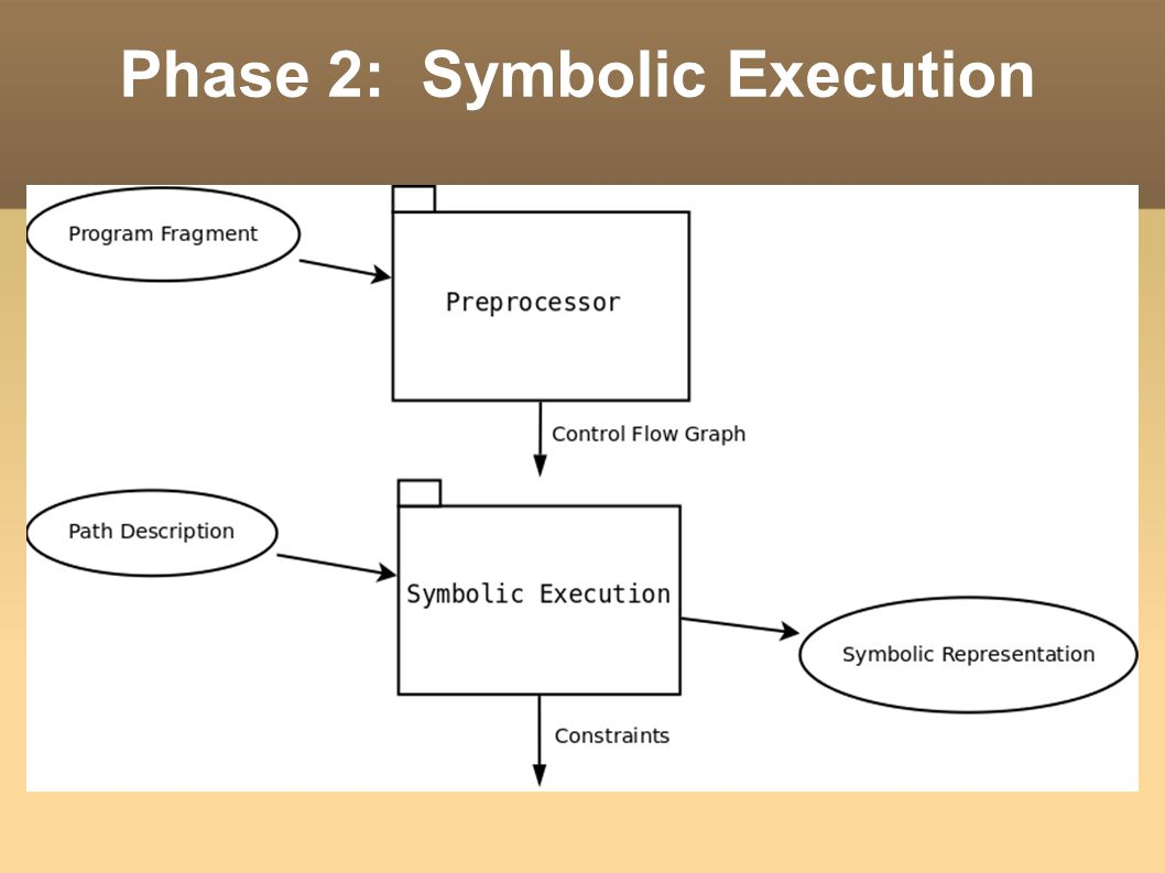 Phase 2: Symbolic Execution