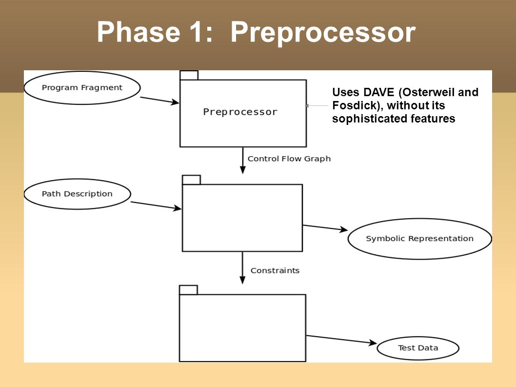 Phase 1: Preprocessor Uses DAVE (Osterweil and Fosdick), without its sophisticated features