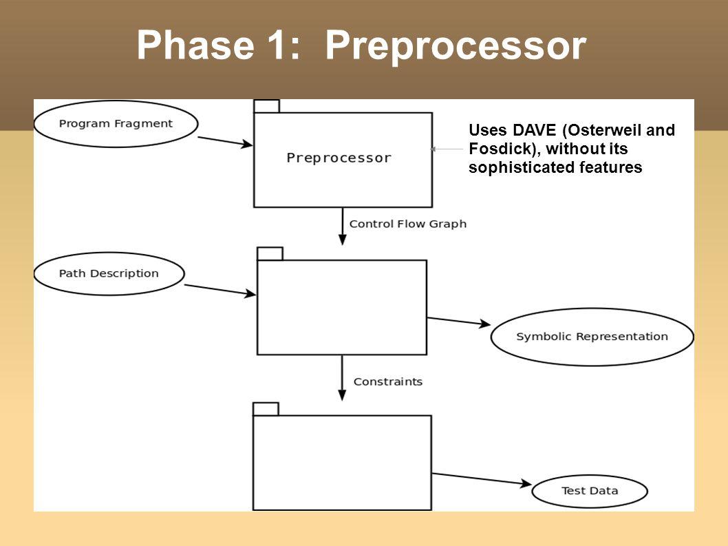 End: Phase 2: Symbolic Execution Generate Symbolic Representation, Detect some types of errors