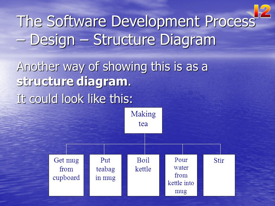 The Software Development Process – Design – Structure Diagram Another way of showing this is as a structure diagram.