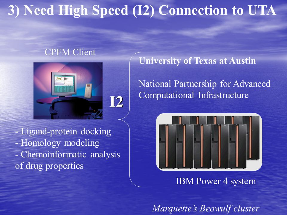 University of Texas at Austin National Partnership for Advanced Computational Infrastructure IBM Power 4 system 3) Need High Speed (I2) Connection to UTA Marquette's Beowulf cluster CPFM Client - Ligand-protein docking - Homology modeling - Chemoinformatic analysis of drug properties I2