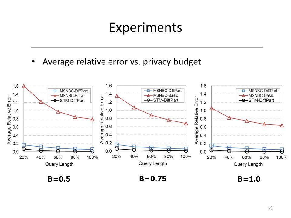 Experiments Average relative error vs. privacy budget 23 B=0.5 B=0.75 B=1.0