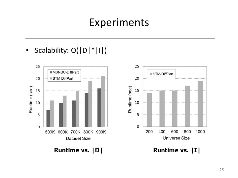 Experiments Scalability: O(|D|*|I|) 25 Runtime vs. |D|Runtime vs. |I|