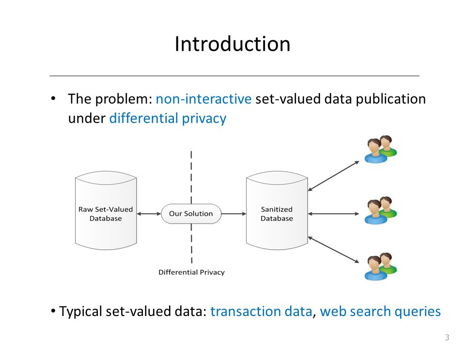 Introduction The problem: non-interactive set-valued data publication under differential privacy 3 Typical set-valued data: transaction data, web sear