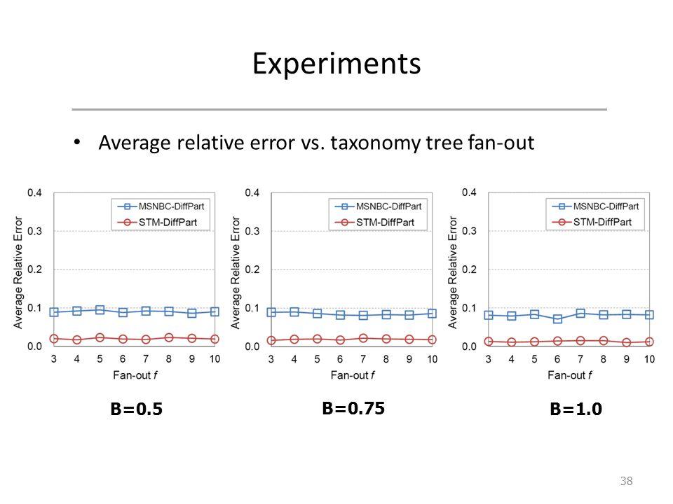 Experiments Average relative error vs. taxonomy tree fan-out 38 B=0.5 B=0.75 B=1.0