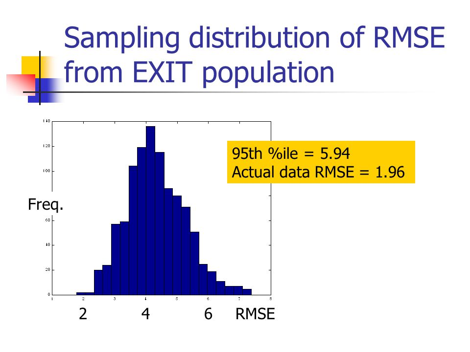 Sampling distribution of RMSE from EXIT population 426RMSE Freq. 95th %ile = 5.94 Actual data RMSE = 1.96