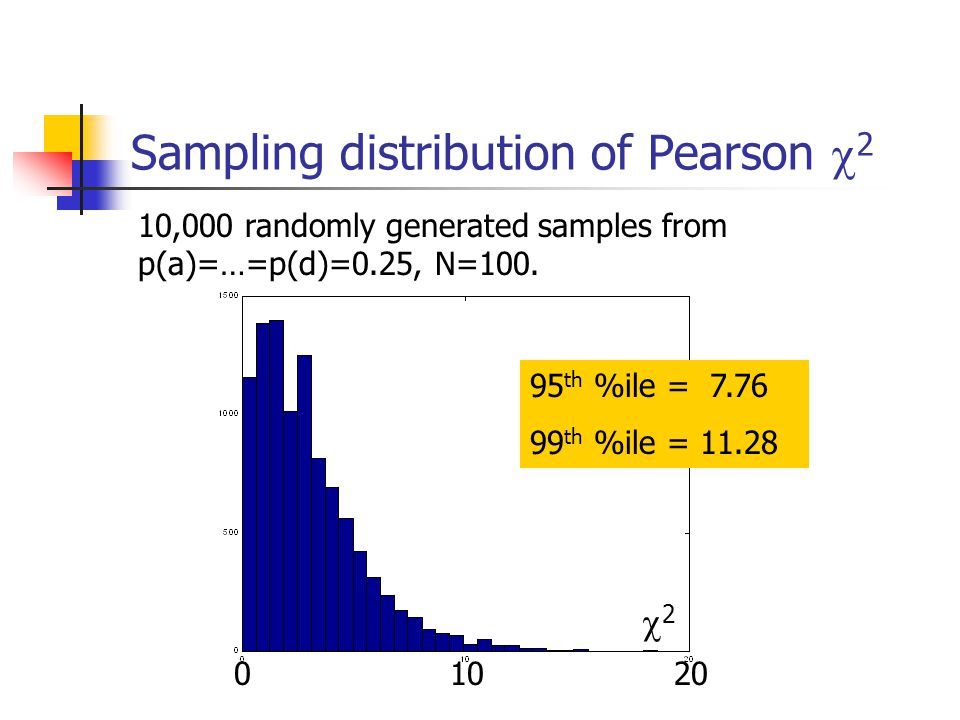 Sampling distribution of Pearson  2 10,000 randomly generated samples from p(a)=…=p(d)=0.25, N=100.