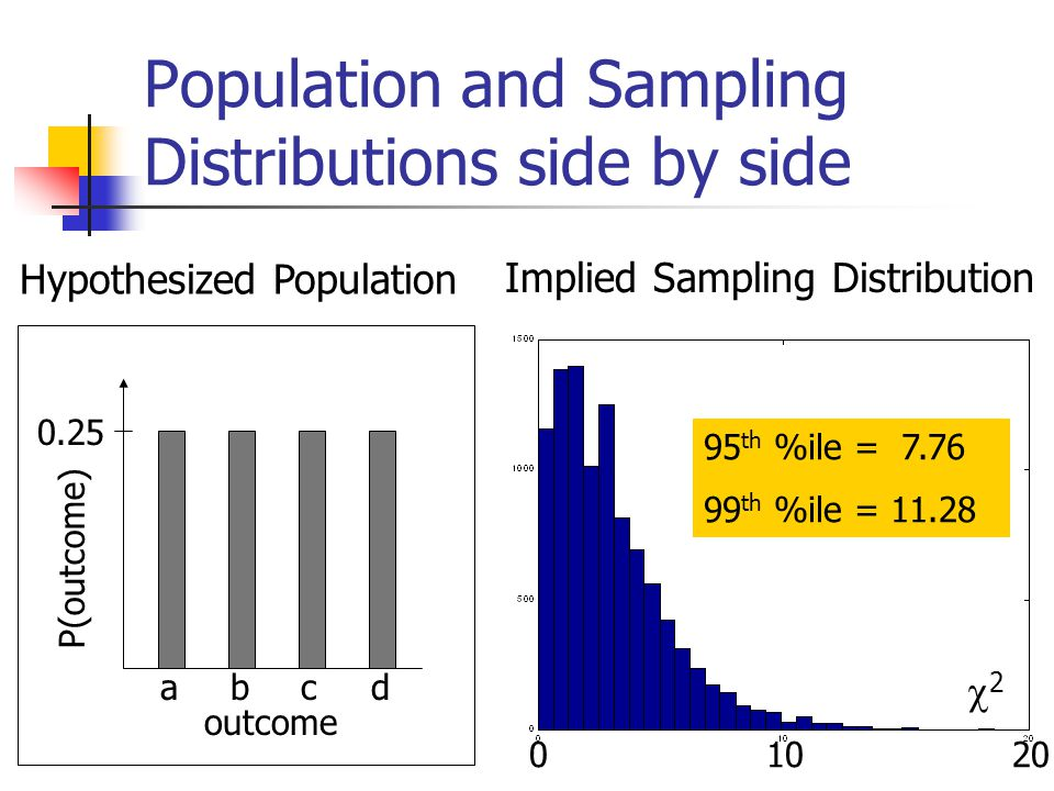 Population and Sampling Distributions side by side P(outcome) outcome dcba 0.25 Hypothesized Population Implied Sampling Distribution 22 95 th %ile = th %ile = 11.28