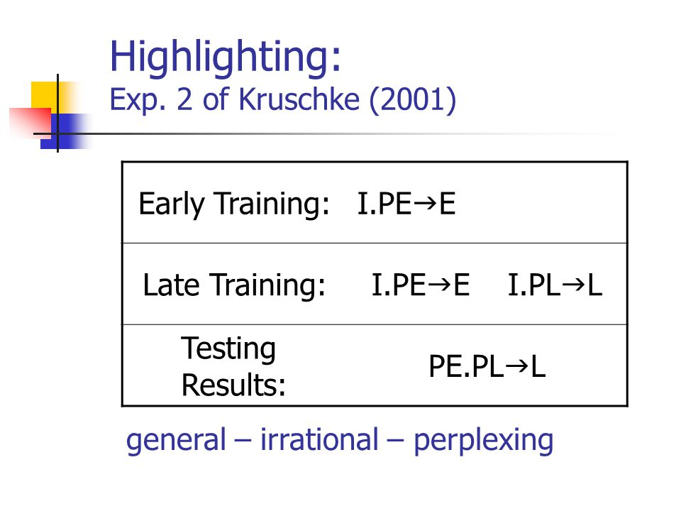 Highlighting: Exp. 2 of Kruschke (2001) Early Training:I.PE  E.