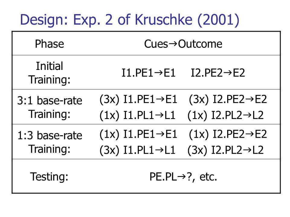 Design: Exp. 2 of Kruschke (2001) PhaseCues  Outcome Initial Training: I1.PE1  E1 I2.PE2  E2 3:1 base-rate Training: (3x) I1.PE1  E1 (3x) I2.PE2 