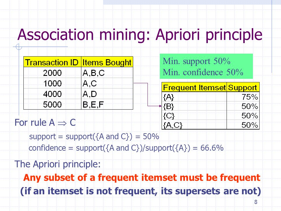 9 The Apriori algorithm: Finding frequent itemsets using candidate generation 1.Find the frequent itemsets: the sets of items that have support higher than the minimum support A subset of a frequent itemset must also be a frequent itemset i.e., if {AB} is a frequent itemset, both {A} and {B} should be a frequent itemset Iteratively find frequent itemsets L k with cardinality from 1 to k (k-itemset) by from candidate itemsets C k (L k  C k ) 2.Use the frequent itemsets to generate association rules.