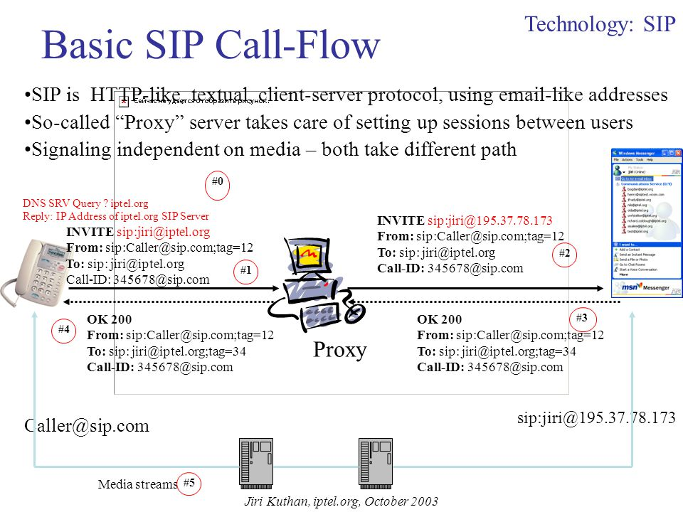 Does SIP Do All of It Today? Session Initiation Protocol (SIP) is an IETF signaling protocol (RFC 3261) that helps to: Keep track of users. Set up and