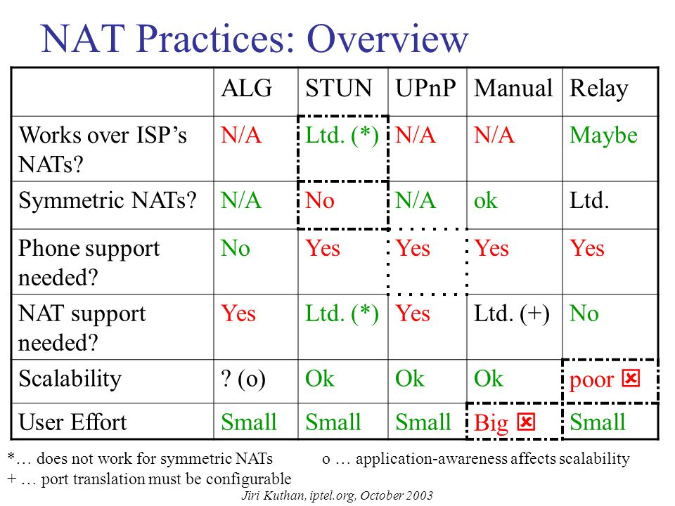Jiri Kuthan, iptel.org, October 2003 … Current NAT Traversal Practices STUN (RFC 3489): Alignment of phones to NATs –Requires NAT-probing ability (STUN support) in end-devices and a simple STUN server.