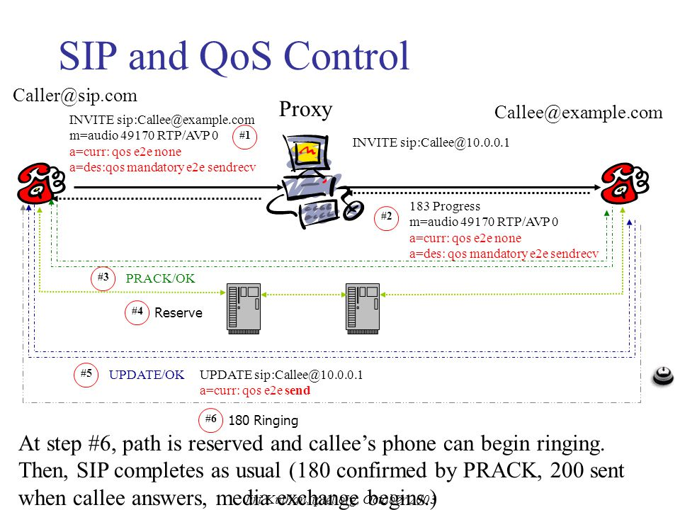 Jiri Kuthan, iptel.org, October 2003 QoS: SIP and QoS Control In many cases, you don't need complex QoS protocols: use Ethernet switches (as opposed t