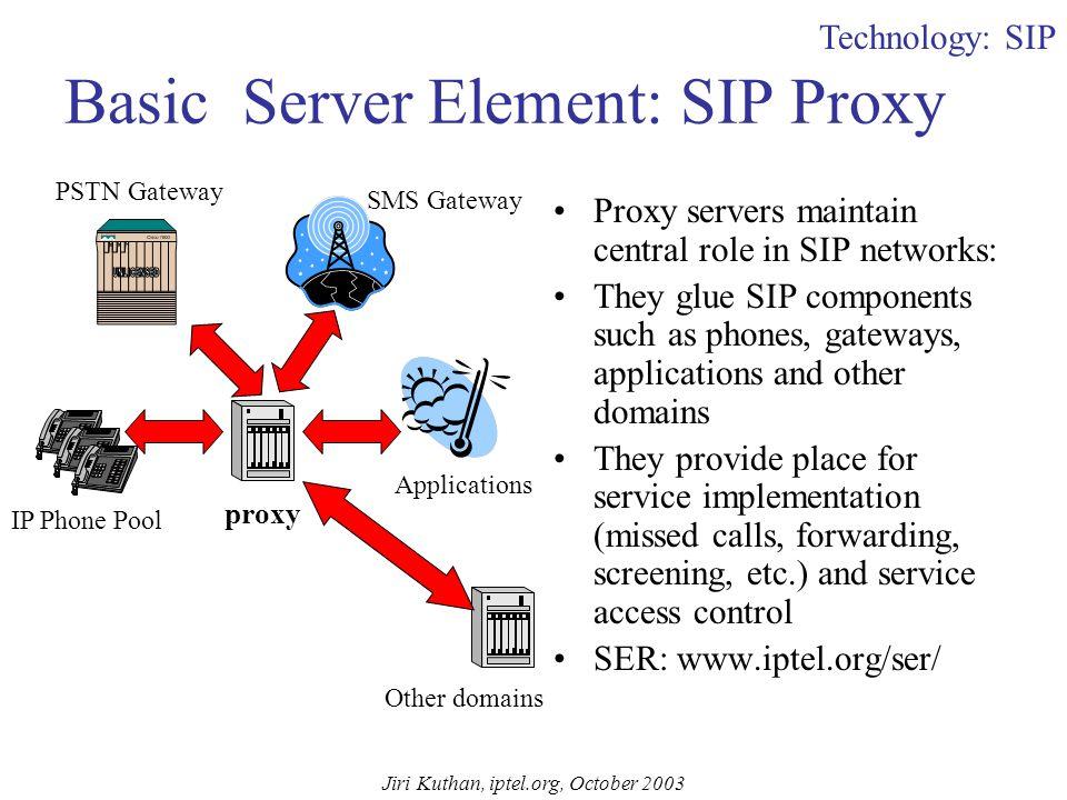 Jiri Kuthan, iptel.org, October 2003 Basic SIP Call-Flow Caller@sip.com sip:jiri@195.37.78.173 Proxy INVITE sip:jiri@195.37.78.173 From: sip:Caller@sip.com;tag=12 To: sip: jiri@iptel.org Call-ID: 345678@sip.com #2 DNS SRV Query .