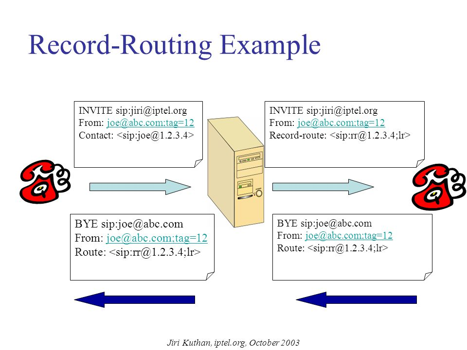 Jiri Kuthan, iptel.org, October 2003 Record-Routing Refresher: by default, only the initial request (INVITE) visits a proxy, subsequent requests (BYE) travel directly to offload servers Problems: –some applications need to see all signaling, accounting for example –UAs may live in different protocol realms (TCP vs UDP, IPv4 versus v6) and can communicate only through the proxy server Solution: record-routing: proxy servers append a hint to processed requests which advices phones to keep the servers in path for subsequent communication