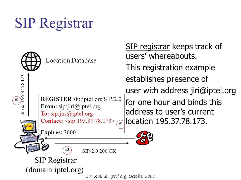 Jiri Kuthan, iptel.org, October 2003 Given All Supporting Protocols are In Place, What Do I need on SIP Part? SIP Registrar –accept registration reque
