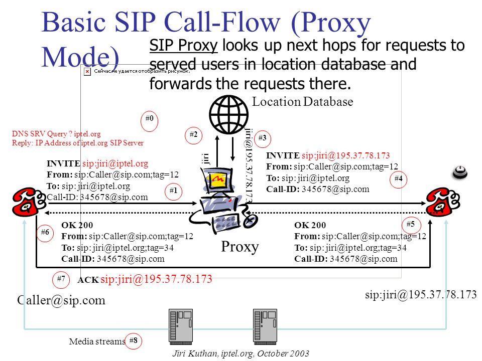 Jiri Kuthan, iptel.org, October 2003 SIP Registrar Location Database SIP Registrar (domain iptel.org) REGISTER sip:iptel.org SIP/2.0 From: sip:jiri@iptel.org To: sip:jiri@iptel.org Contact: Expires: 3600 #1 Jiri @ 195.37.78.173 #2 SIP/2.0 200 OK #3 SIP registrar keeps track of users' whereabouts.