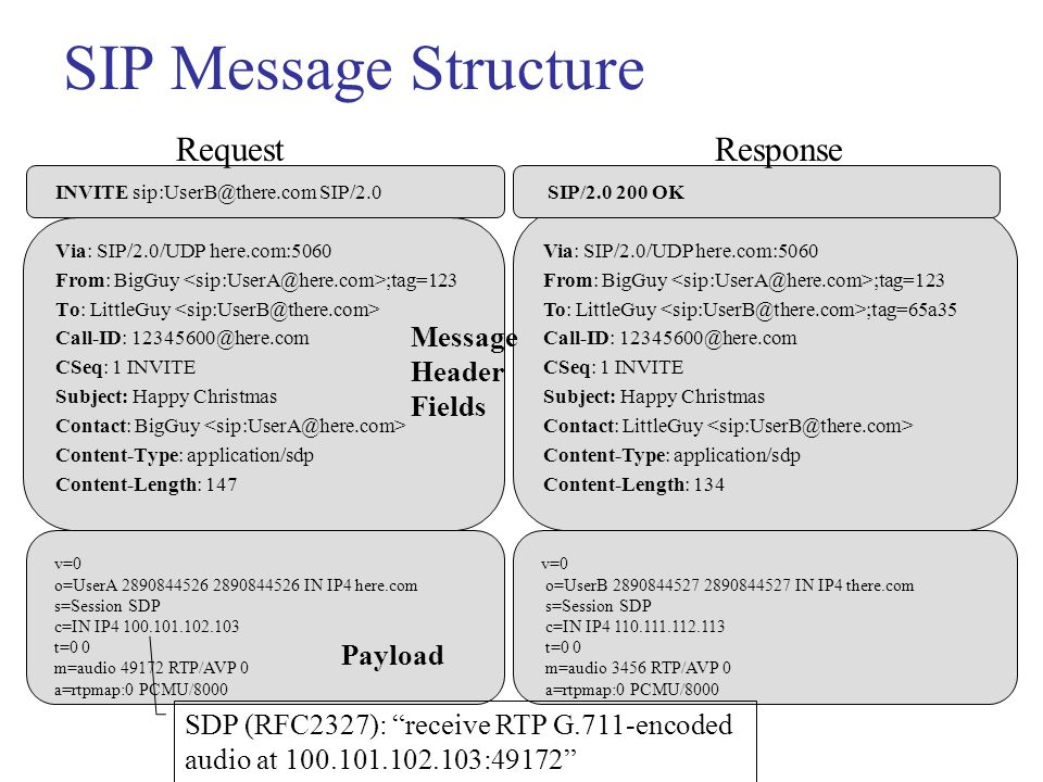 Jiri Kuthan, iptel.org, October 2003 OK Contact: sip:jiri@195.3.4.9 Subsequent Transactions Bypass Proxy Unless route recording is used, subsequent transactions (e.g., BYE) take a direct path to destination as indicated in Contact: header field.