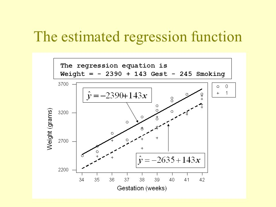 The estimated regression function The regression equation is Weight = - 2390 + 143 Gest - 245 Smoking