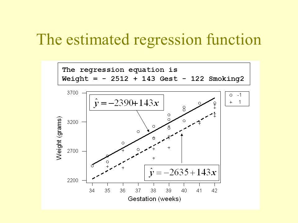 The estimated regression function The regression equation is Weight = - 2512 + 143 Gest - 122 Smoking2