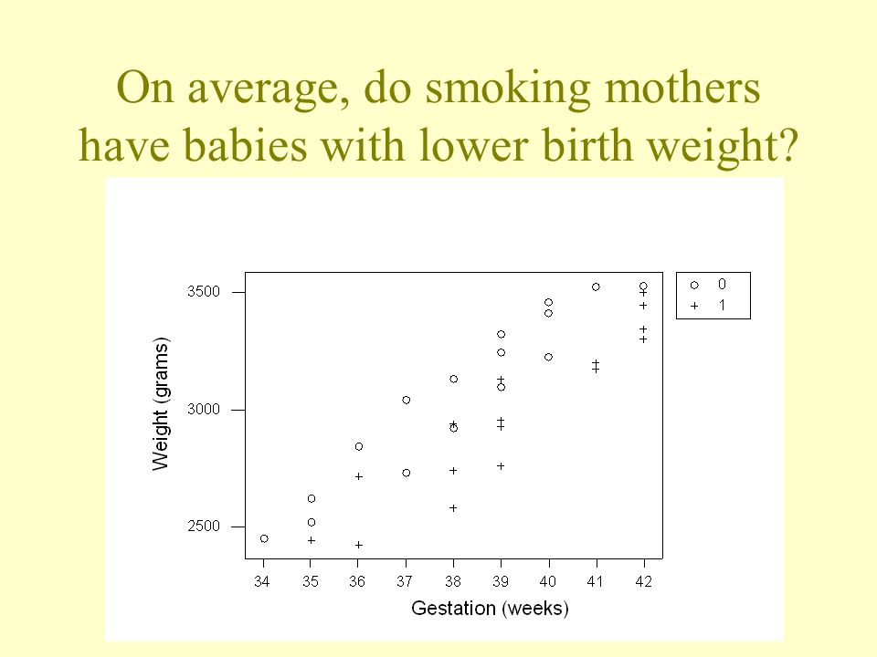 On average, do smoking mothers have babies with lower birth weight?