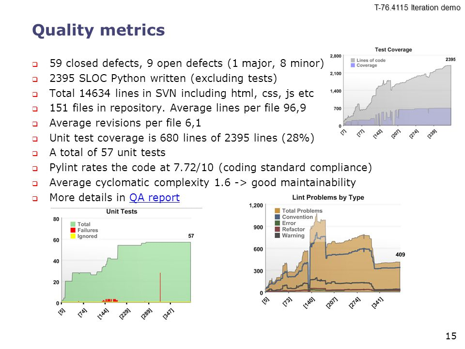 T Iteration demo 15 Quality metrics  59 closed defects, 9 open defects (1 major, 8 minor)  2395 SLOC Python written (excluding tests)  Total lines in SVN including html, css, js etc  151 files in repository.