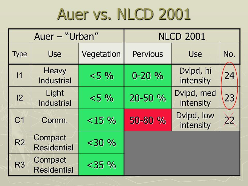 "Auer vs. NLCD 2001 Auer – ""Urban"" NLCD 2001 TypeUseVegetationPerviousUseNo. I1 Heavy Industrial <5 % 0-20 % Dvlpd, hi intensity 24 I2 Light Industrial"