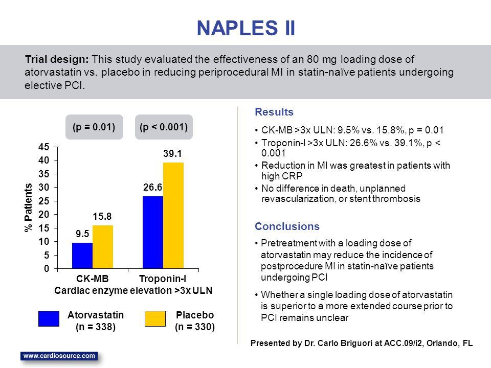 9.5 26.6 15.8 39.1 0 5 10 15 20 25 30 35 40 45 CK-MBTroponin-I % Patients NAPLES II CK-MB >3x ULN: 9.5% vs.
